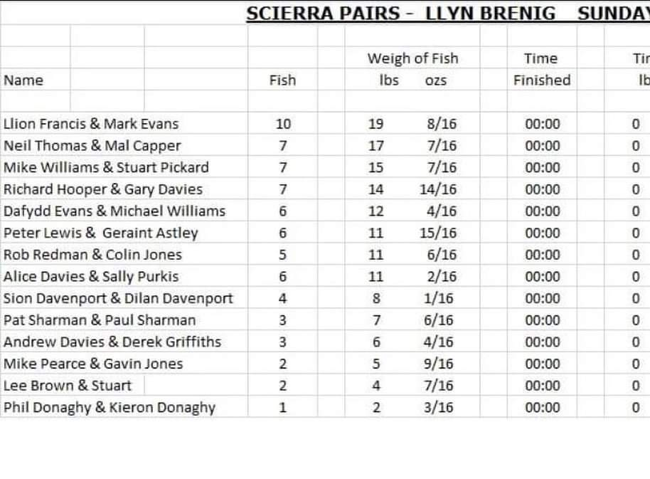 scierra pairs result at llyn brenig